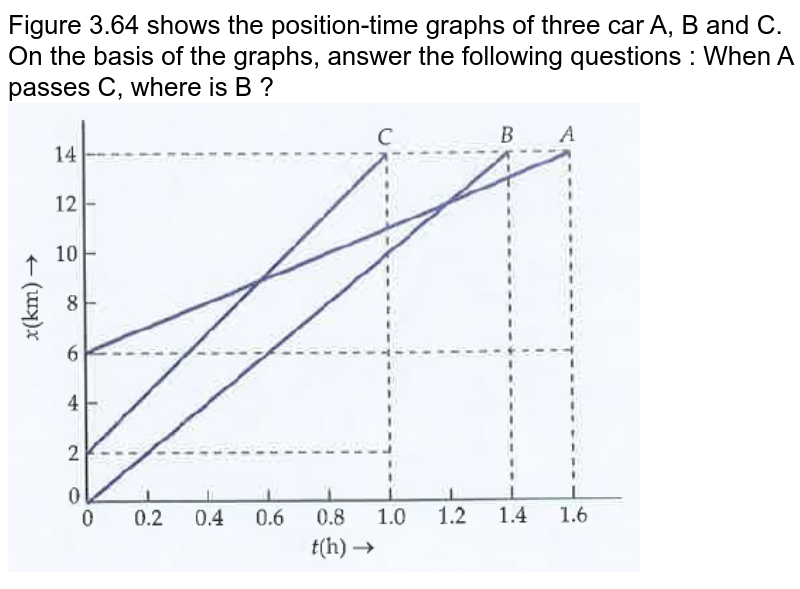"""Figure 3.64 shows the position-time graphs of three car A, B and C. On the basis of the graphs, answer the following questions : When A passes C, where is B ? <br><img src=""""https://doubtnut-static.s.llnwi.net/static/physics_images/DRC_SLA_PHY_XI_P1_C03_E05_003_Q01.png"""" width=""""80%"""">"""