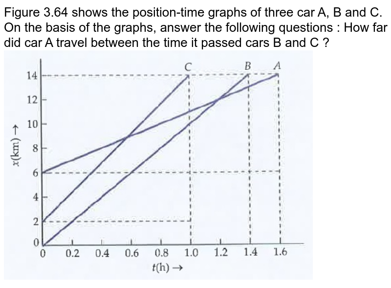 """Figure 3.64 shows the position-time graphs of three car A, B and C. On the basis of the graphs, answer the following questions : How far did car A travel between the time it passed cars B and C ? <br><img src=""""https://doubtnut-static.s.llnwi.net/static/physics_images/DRC_SLA_PHY_XI_P1_C03_E05_004_Q01.png"""" width=""""80%"""">"""