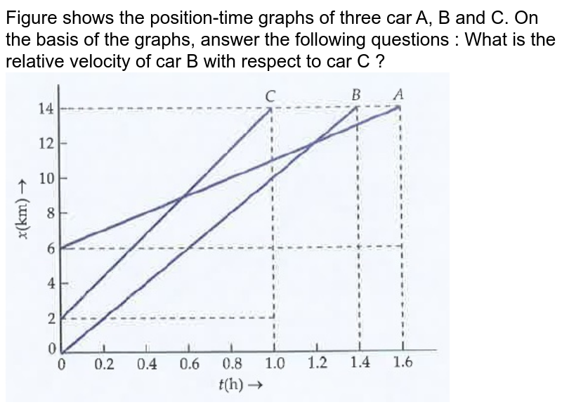 """Figure shows the position-time graphs of three car A, B and C. On the basis of the graphs, answer the following questions : What is the relative velocity of car B with respect to car C ? <br><img src=""""https://doubtnut-static.s.llnwi.net/static/physics_images/DRC_SLA_PHY_XI_P1_C03_E05_006_Q01.png"""" width=""""80%"""">"""