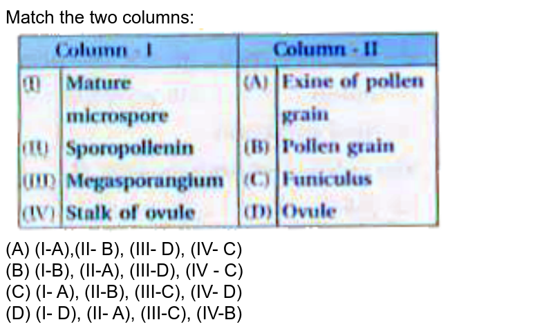 """Match the two columns: <br> <img src=""""https://doubtnut-static.s.llnwi.net/static/physics_images/KPK_AIO_BIO_XII_C02_E06_123_Q01.png"""" width=""""80%"""">"""