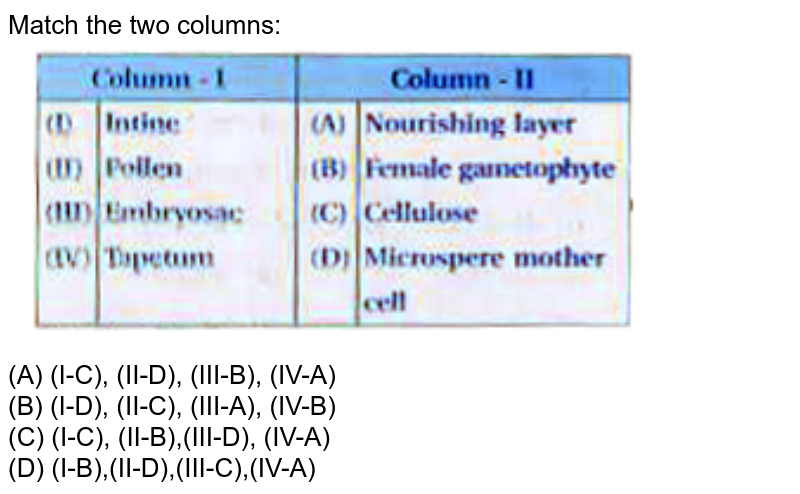 """Match the two columns: <br> <img src=""""https://doubtnut-static.s.llnwi.net/static/physics_images/KPK_AIO_BIO_XII_C02_E06_124_Q01.png"""" width=""""80%"""">"""
