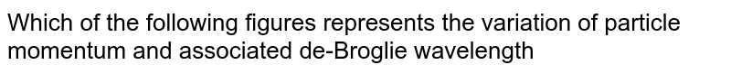 Which of the following figures represents the variation of particle momentum and associated de-Broglie wavelength