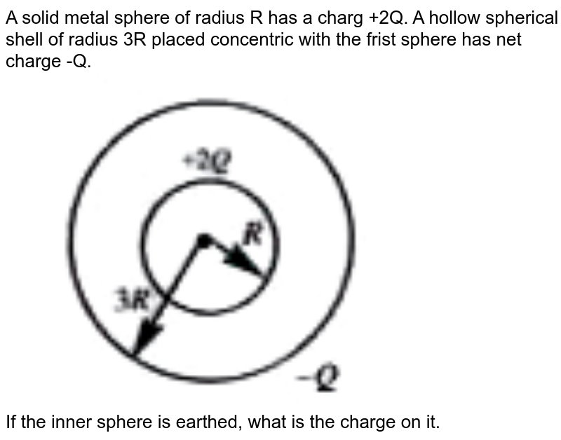 """A solid metal sphere of radius R has a charg +2Q. A hollow spherical shell of radius 3R placed concentric with the frist sphere has net charge -Q.  <br> <img src=""""https://doubtnut-static.s.llnwi.net/static/physics_images/AKS_TRG_AO_PHY_XII_V02_A_C01_E02_047_Q01.png"""" width=""""80%""""><br> If the inner sphere is earthed, what is the charge on it."""