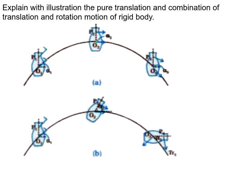 """Explain with illustration the pure translation and combination of translation and rotation motion of rigid body. <br> <img src=""""https://doubtnut-static.s.llnwi.net/static/physics_images/KPK_AIO_PHY_XI_P1_C07_E01_005_Q01.png"""" width=""""80%"""">"""