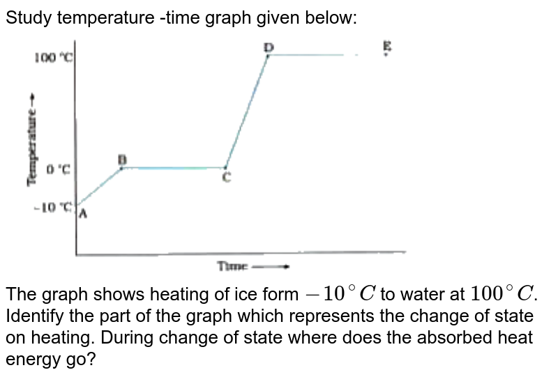 """Study temperature -time graph given below: <br> <img src=""""https://doubtnut-static.s.llnwi.net/static/physics_images/NVT_SCI_IX_C01_E05_007_Q01.png"""" width=""""80%""""> <br> The graph shows heating of ice form `-10^(@)C` to water at `100^(@)C`. Identify the part of the graph which represents the change of state on heating. During change of state where does the absorbed heat energy go?"""