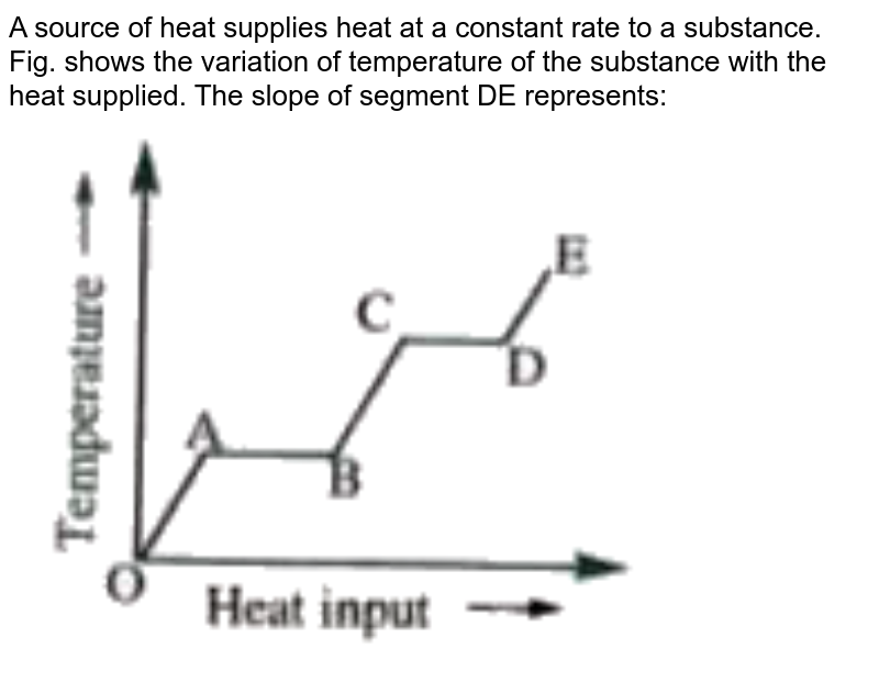 """A source of heat supplies heat at a constant rate to a substance. Fig. shows the variation of temperature of the substance with the heat supplied. The slope of segment DE represents:  <br> <img src=""""https://doubtnut-static.s.llnwi.net/static/physics_images/AKS_TRG_AO_PHY_XI_V01_D_C02_E03_008_Q01.png"""" width=""""80%"""">"""