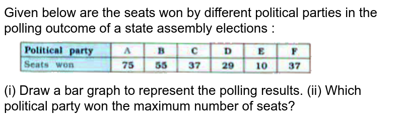 """Given below are the seats won by different political parties in the polling outcome of a state assembly elections :  <br>  <img src=""""https://doubtnut-static.s.llnwi.net/static/physics_images/NVT_MAT_IX_C14_E03_003_Q01.png"""" width=""""80%""""> <br>  (i) Draw a bar graph to represent the polling results. (ii) Which political party won the maximum number of seats?"""