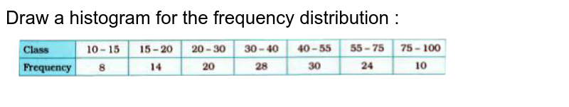 """Draw a histogram for the following frequency distribution  :  <br>  <img src=""""https://doubtnut-static.s.llnwi.net/static/physics_images/NVT_MAT_IX_C14_E06_009_Q01.png"""" width=""""80%"""">"""