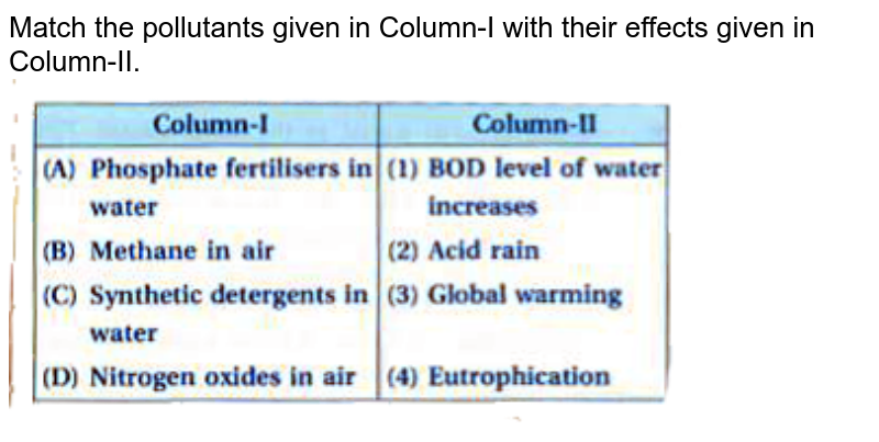 """Match the pollutants given in Column-I with their effects given in Column-II. <br> <img src=""""https://doubtnut-static.s.llnwi.net/static/physics_images/KPK_AIO_CHE_XI_P2_C14_E04_038_Q01.png"""" width=""""80%"""">"""
