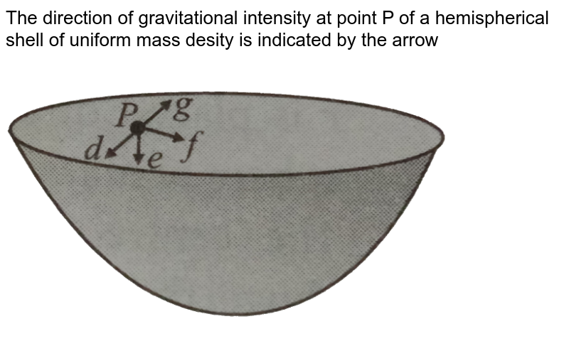 """The direction of gravitational  intensity at point P of a hemispherical shell of uniform mass desity is indicated by the arrow  <br> <img src=""""https://d10lpgp6xz60nq.cloudfront.net/physics_images/NCERT_OBJ_FING_PHY_XI_C08_E01_094_Q01.png"""" width=""""80%"""">"""