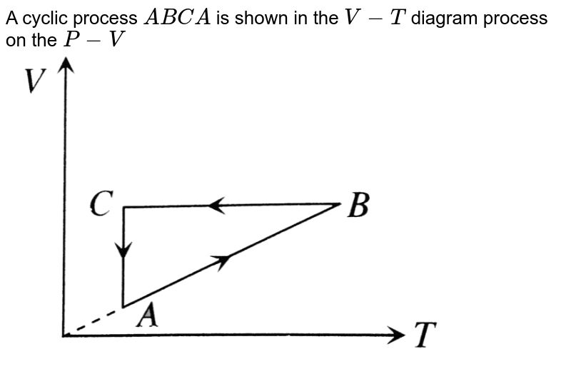 """A cyclic process `ABCA` is shown in the `V-T` diagram process on the `P-V` <br> <img src=""""https://d10lpgp6xz60nq.cloudfront.net/physics_images/BMS_V06_C02_E01_122_Q01.png"""" width=""""80%"""">"""