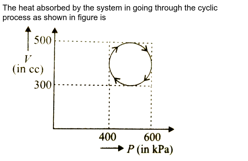 """The heat absorbed by the system in going through the cyclic process as shown in figure is <br> <img src=""""https://d10lpgp6xz60nq.cloudfront.net/physics_images/NCERT_OBJ_FING_PHY_XI_C12_E01_076_Q01.png"""" width=""""80%"""">"""