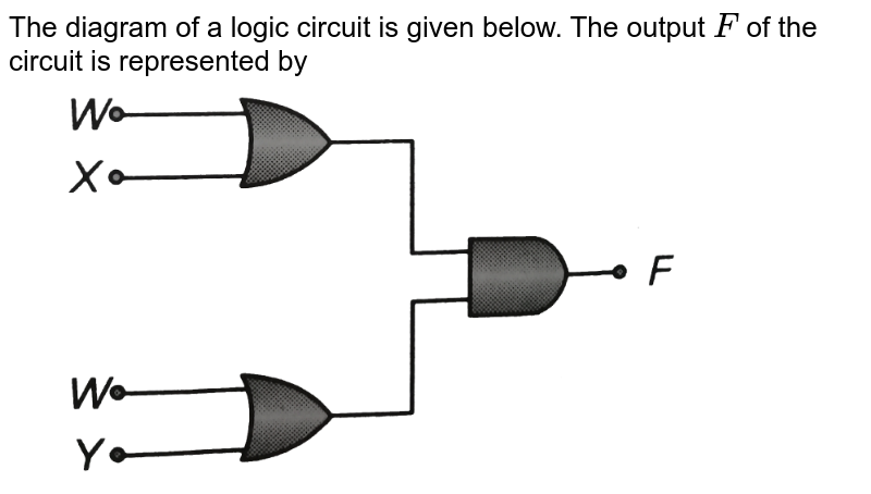 """The diagram of a logic circuit is given below. The output `F` of the circuit is represented by <br> <img src=""""https://d10lpgp6xz60nq.cloudfront.net/physics_images/BMS_OBJ_XII_C13_E01_278_Q01.png"""" width=""""80%"""">"""