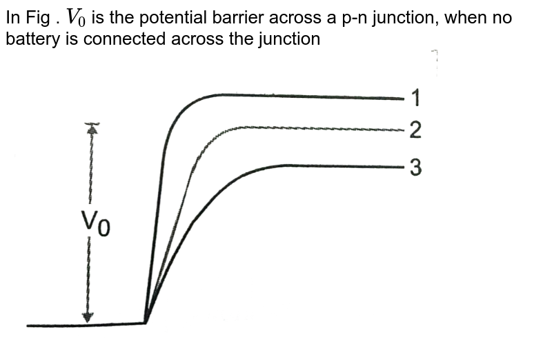 """In Fig . `V_(0)` is the potential barrier across a p-n junction, when no battery is connected across the junction <br> <img src=""""https://d10lpgp6xz60nq.cloudfront.net/physics_images/PR_XII_V02_C09_E01_137_Q01.png"""" width=""""80%"""">"""