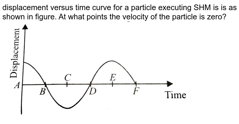 """displacement versus time curve for a particle executing SHM is is as shown in figure.  At what points the velocity of the particle is zero?<br> <img src=""""https://d10lpgp6xz60nq.cloudfront.net/physics_images/NCERT_OBJ_FING_PHY_XI_C14_E01_035_Q01.png"""" width=""""80%""""> <br>"""