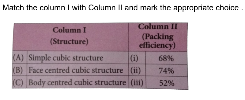 """Match the column I with Column II and mark the appropriate choice . <br> <img src=""""https://d10lpgp6xz60nq.cloudfront.net/physics_images/NCERT_OBJ_FING_CHE_XII_C01_E01_058_Q01.png"""" width=""""80%"""">"""