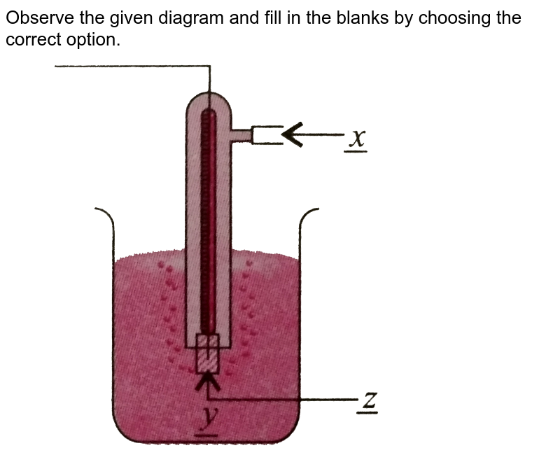 """Observe the given diagram and fill in the blanks by choosing the correct option. <br> <img src=""""https://d10lpgp6xz60nq.cloudfront.net/physics_images/NCERT_OBJ_FING_CHE_XII_C03_E01_016_Q01.png"""" width=""""80%"""">"""