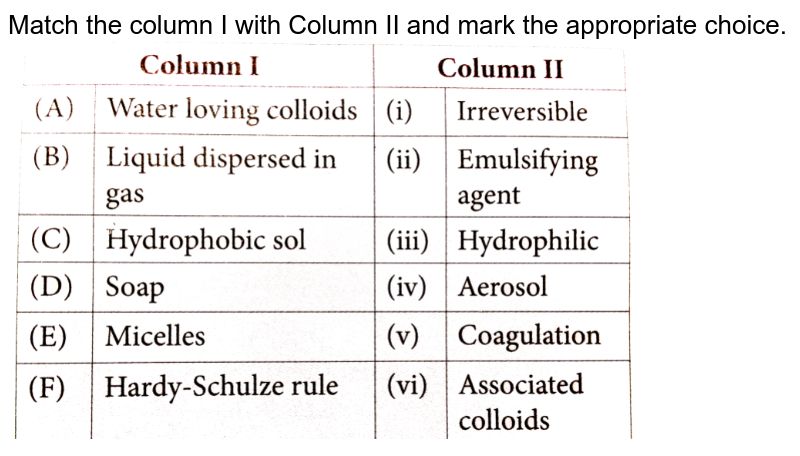 """Match the column I with Column II and mark the appropriate choice. <br> <img src=""""https://d10lpgp6xz60nq.cloudfront.net/physics_images/NCERT_OBJ_FING_CHE_XII_C05_E01_096_Q01.png"""" width=""""80%"""">"""