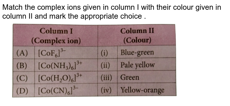 """Match the complex ions given in column I with their colour given in column II and mark the appropriate choice . <br> <img src=""""https://d10lpgp6xz60nq.cloudfront.net/physics_images/NCERT_OBJ_FING_CHE_XII_C09_E01_088_Q01.png"""" width=""""80%"""">"""