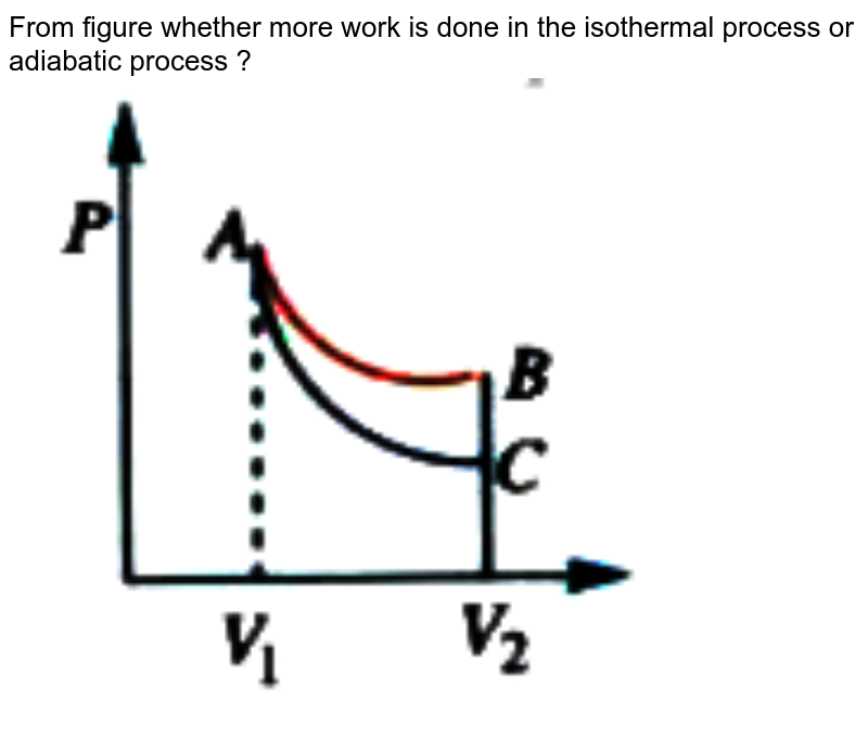 """From figure whether more work is done in the isothermal process or adiabatic process ?  <br> <img src=""""https://doubtnut-static.s.llnwi.net/static/physics_images/AKS_ELT_AI_PHY_XI_V01_D_C07_E04_022_Q01.png"""" width=""""80%"""">"""