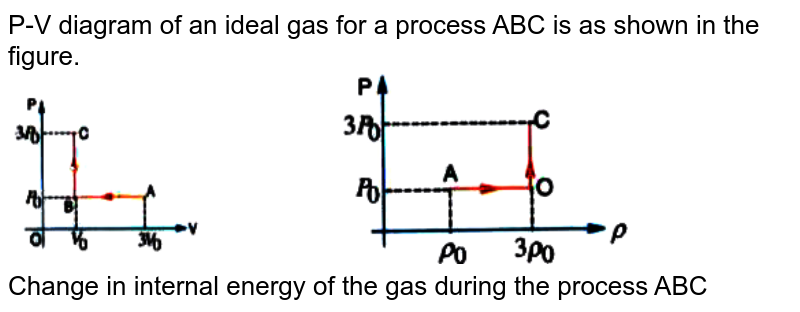 """P-V diagram of an ideal gas for a process ABC is as shown in the figure.  <br> <img src=""""https://doubtnut-static.s.llnwi.net/static/physics_images/AKS_ELT_AI_PHY_XI_V01_D_C07_E06_002_Q01.png"""" width=""""80%""""> <br>  Change in internal energy of the gas during the process ABC"""