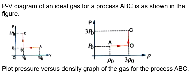 """P-V diagram of an ideal gas for a process ABC is as shown in the figure.  <br> <img src=""""https://doubtnut-static.s.llnwi.net/static/physics_images/AKS_ELT_AI_PHY_XI_V01_D_C07_E06_003_Q01.png"""" width=""""80%""""> <br>  Plot pressure versus density graph of the gas for the process ABC."""