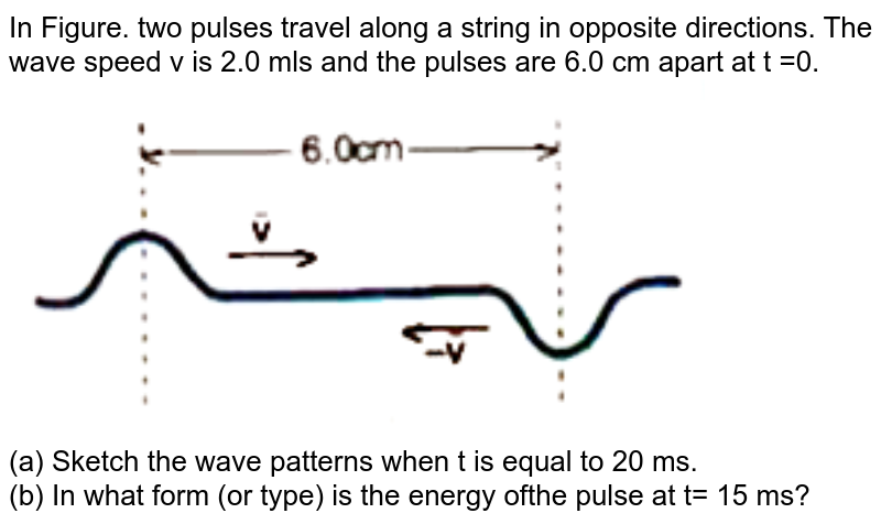 """In Figure. two pulses travel along a string in opposite directions. The wave speed v is 2.0 mls and the pulses are 6.0 cm apart at t =0. <br> <img src=""""https://doubtnut-static.s.llnwi.net/static/physics_images/AKS_ELT_AI_PHY_XII_V02_C_C01_SLV_014_Q01.png"""" width=""""80%"""">  <br> (a) Sketch the wave patterns when t is equal to 20 ms. <br> (b) In what form (or type) is the energy ofthe pulse at t= 15 ms?"""