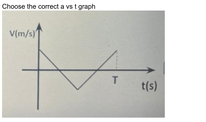 """Choose the correct a vs t graph <img src=""""https://doubtnut-static.s.llnwi.net/static/physics_images/JM_21_M1_2021024_PHY_23_Q01.png"""" width=""""80%"""">"""