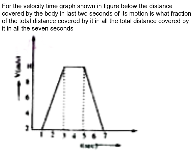 """For the velocity time graph shown in figure below the distance covered by the body in last two seconds of its motion is what fraction of the total distance covered by it in all the total distance covered by it in all the seven seconds <br> <img src=""""https://doubtnut-static.s.llnwi.net/static/physics_images/AKS_TRG_AO_PHY_XI_V01_A_C04_E01_031_Q01.png"""" width=""""80%"""">"""