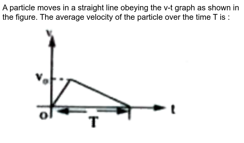 """A particle moves in a straight line obeying the v-t graph as shown in the figure. The average velocity of the particle over the time T is : <br> <img src=""""https://doubtnut-static.s.llnwi.net/static/physics_images/AKS_TRG_AO_PHY_XI_V01_A_C04_E01_033_Q01.png"""" width=""""80%"""">"""