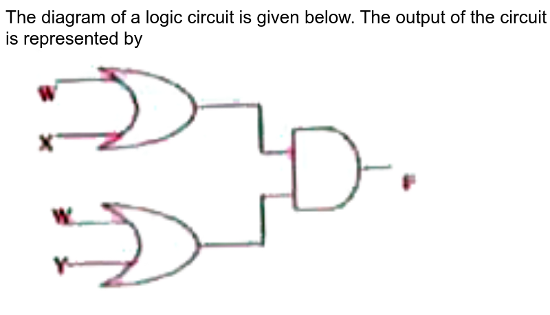 """The diagram of a logic circuit is given below. The output of the circuit is represented by <br> <img src=""""https://doubtnut-static.s.llnwi.net/static/physics_images/AKS_DOC_OBJ_PHY_XII_V02_C_C05_SLV_036_Q01.png"""" width=""""80%"""">"""