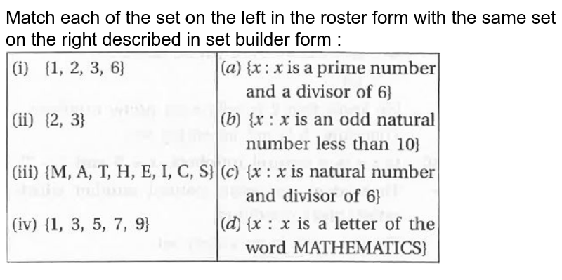 """Match each of the set on the left in the roster form with the same set on the right described in set builder form : <br> <img src=""""https://doubtnut-static.s.llnwi.net/static/physics_images/KPK_AIO_MAT_XI_C01_E01_033_Q01.png"""" width=""""80%"""">"""