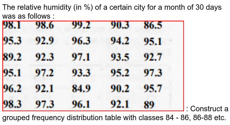 """The relative humidity (in %) of a certain city for a month of 30 days was as follows : <img src=""""https://doubtnut-static.s.llnwi.net/static/physics_images/MBD_MAT_XI_C14_S03_003_Q01.png"""" width=""""80%""""> : Construct a grouped frequency distribution table with classes 84 - 86, 86-88 etc."""