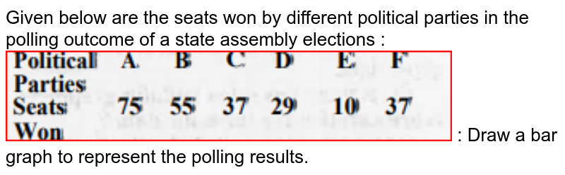"""Given below are the seats won by different political parties in the polling outcome of a state assembly elections : <br><img src=""""https://doubtnut-static.s.llnwi.net/static/physics_images/MBD_MAT_XI_C14_S04_005_Q01.png"""" width=""""80%""""> : Draw a bar graph to represent the polling results."""