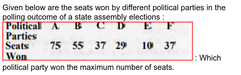 """Given below are the seats won by different political parties in the polling outcome of a state assembly elections : <br><img src=""""https://doubtnut-static.s.llnwi.net/static/physics_images/MBD_MAT_XI_C14_S04_006_Q01.png"""" width=""""80%""""> :  Which political party won the maximum number of seats."""