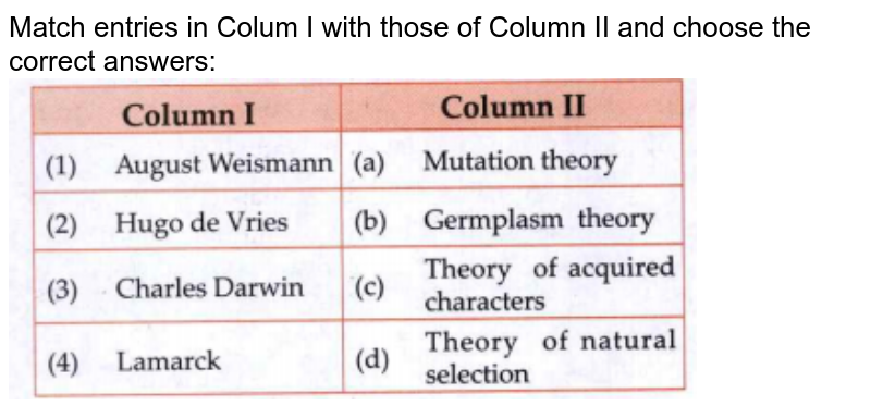 """Match entries in Colum I with those of Column II and choose the correct answers:  <br> <img src=""""https://doubtnut-static.s.llnwi.net/static/physics_images/CHT_MK_ANU_BIO_XII_P1_C05_S01_197_Q01.png"""" width=""""80%"""">"""