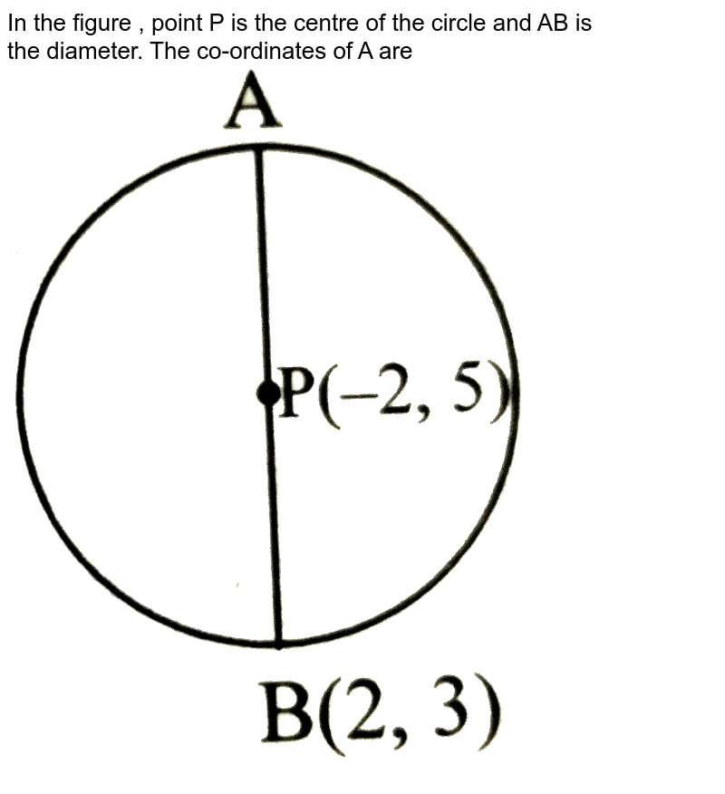 """In the figure , point P is the centre of the circle and AB is<br> the diameter. The co-ordinates of A are <br> <img src=""""https://d10lpgp6xz60nq.cloudfront.net/physics_images/TRG_MAT_X_P2_C05_E06_021_Q01.png"""" width=""""80%"""">"""