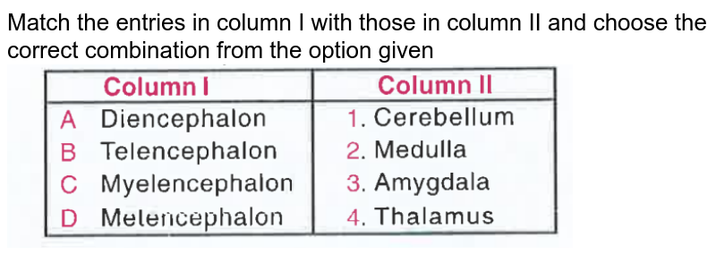 """Match the entries in column I with those in column II and choose the correct combination from the option given <br> <img src=""""https://d10lpgp6xz60nq.cloudfront.net/physics_images/OBJ_NEET_BIO_V01_C21_E01_009_Q01.png"""" width=""""80%"""">"""