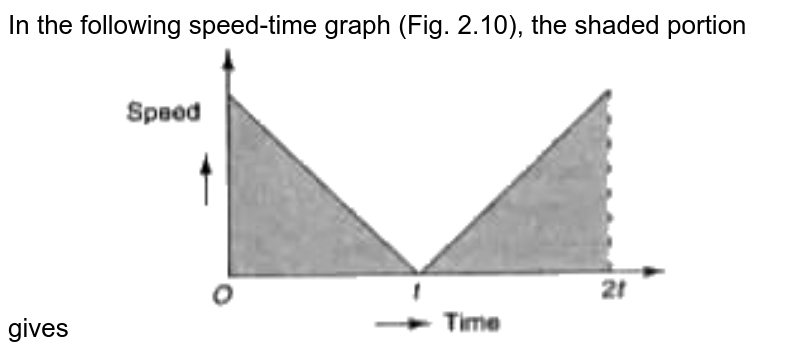 """In the following speed-time graph (Fig. 2.10), the shaded portion gives <img src=""""https://doubtnut-static.s.llnwi.net/static/physics_images/MGH_SP_NTSE_X_P2_SEC_A_C02_E01_060_Q01.png"""" width=""""80%"""">"""