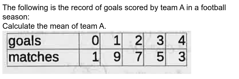 """The following is the record of goals scored by team A in a football season: <br> Calculate the mean of team A. <br> <img src=""""https://doubtnut-static.s.llnwi.net/static/physics_images/EXP_MAX_MAT_XI_MP_20_E01_038_Q01.png"""" width=""""80%"""">"""