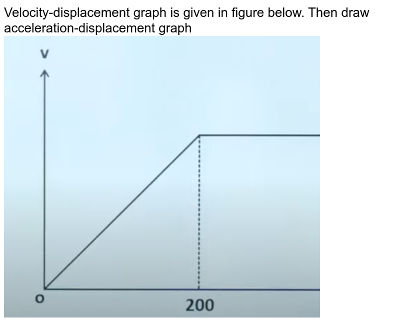 """Velocity-displacement graph is given in figure below. Then draw acceleration-displacement graph <img src=""""https://doubtnut-static.s.llnwi.net/static/physics_images/JM_21_M1_20210316_PHY_07_Q01.png"""" width=""""80%"""">"""