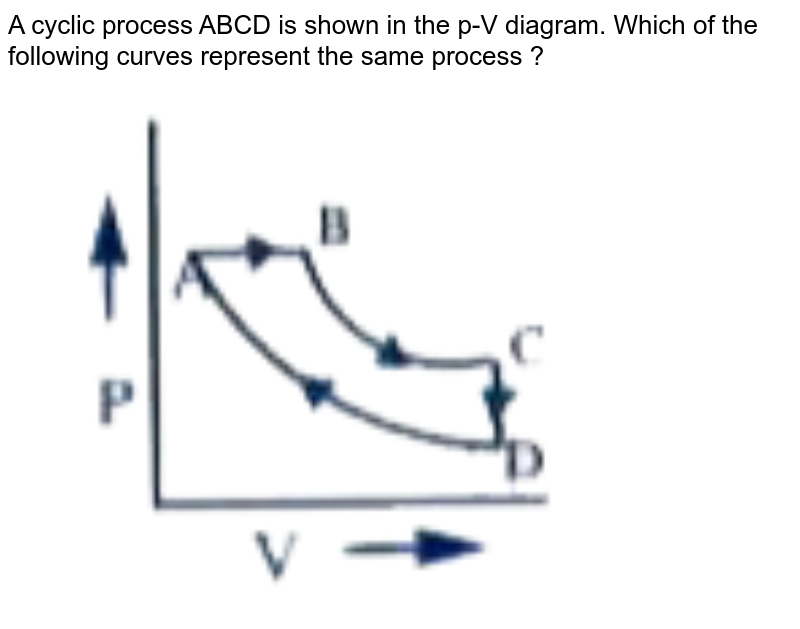 """A cyclic process ABCD is shown in the p-V diagram. Which of the following curves represent the same process ?<br> <img src=""""https://doubtnut-static.s.llnwi.net/static/physics_images/AKS_DOC_OBJ_PHY_XI_V01_C_C13_E01_114_Q01.png"""" width=""""80%"""">"""