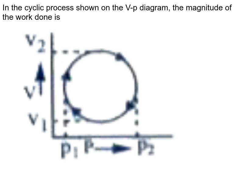 """In the cyclic process shown on the V-p diagram, the magnitude of the work done is <br> <img src=""""https://doubtnut-static.s.llnwi.net/static/physics_images/AKS_DOC_OBJ_PHY_XI_V01_C_C13_E01_117_Q01.png"""" width=""""80%"""">"""