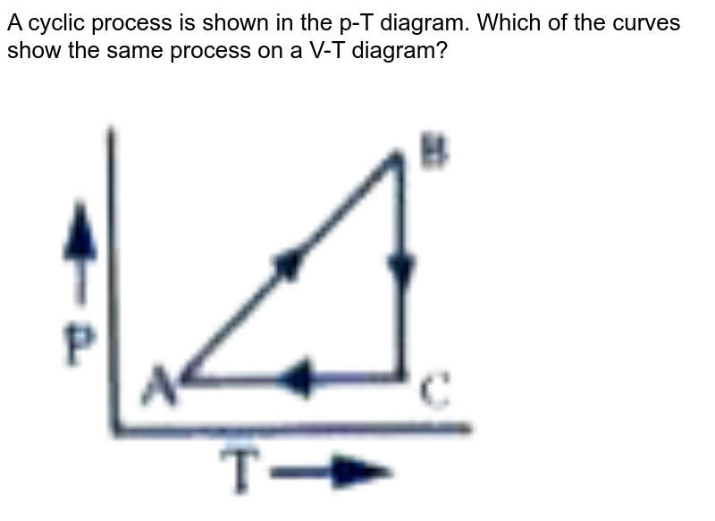 """A cyclic process is shown in the p-T diagram. Which of the curves show the same process on a V-T diagram? <br> <img src=""""https://doubtnut-static.s.llnwi.net/static/physics_images/AKS_DOC_OBJ_PHY_XI_V01_C_C13_E01_118_Q01.png"""" width=""""80%"""">"""