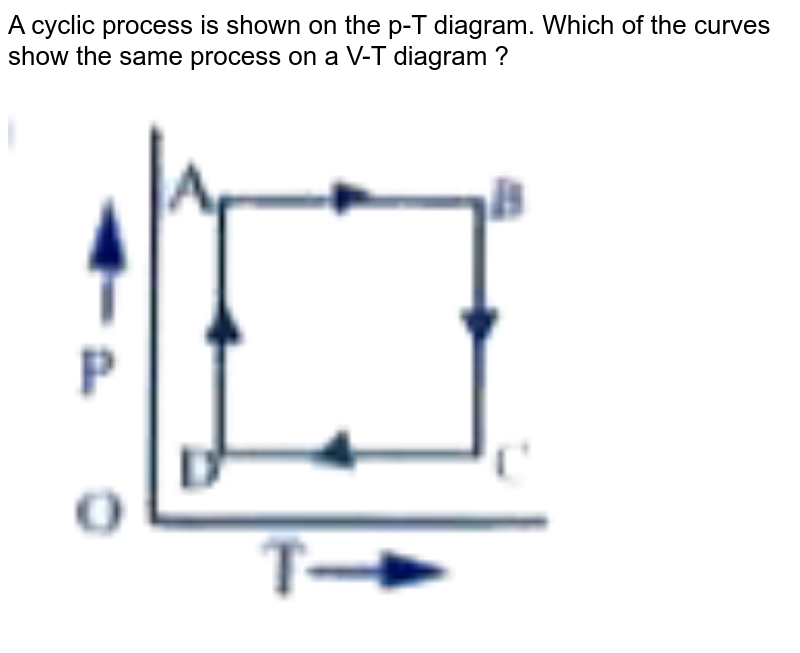 """A cyclic process is shown on the p-T diagram. Which of the curves show the same process on a V-T diagram ? <br> <img src=""""https://doubtnut-static.s.llnwi.net/static/physics_images/AKS_DOC_OBJ_PHY_XI_V01_C_C13_E01_119_Q01.png"""" width=""""80%"""">"""