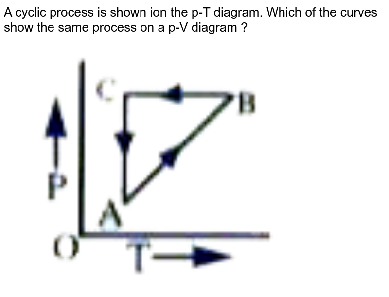 """A cyclic process is shown ion the p-T diagram. Which of the curves show the same process on a p-V diagram ?  <br> <img src=""""https://doubtnut-static.s.llnwi.net/static/physics_images/AKS_DOC_OBJ_PHY_XI_V01_C_C13_E01_120_Q01.png"""" width=""""80%"""">"""