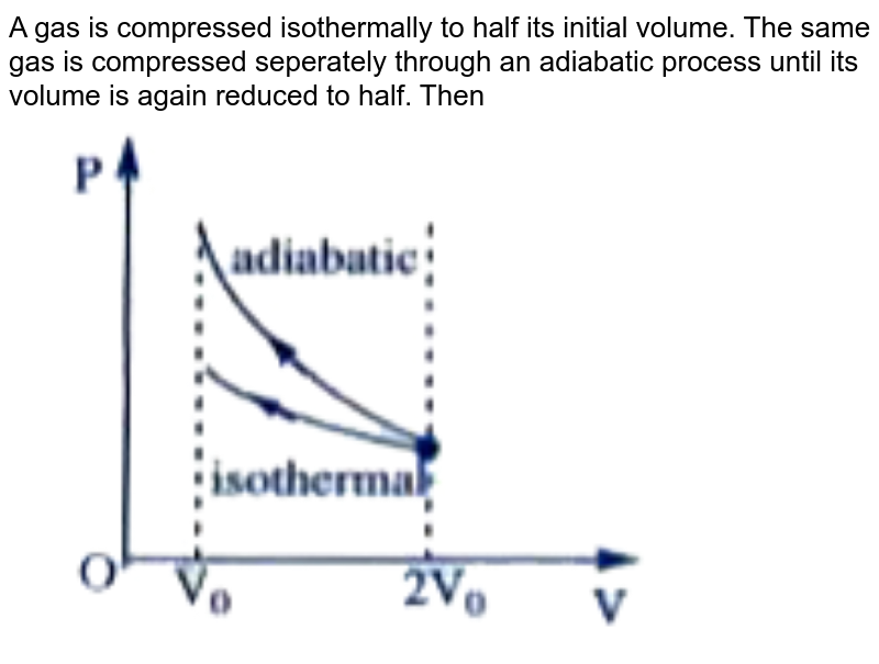 """A gas is compressed isothermally to half its initial volume. The same gas is compressed seperately through an adiabatic process until its volume is again reduced to half. Then <br> <img src=""""https://doubtnut-static.s.llnwi.net/static/physics_images/AKS_DOC_OBJ_PHY_XI_V01_C_C13_E01_126_Q01.png"""" width=""""80%"""">"""