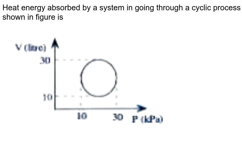"""Heat energy absorbed by a system in going through a cyclic process shown in figure is <br> <img src=""""https://doubtnut-static.s.llnwi.net/static/physics_images/AKS_DOC_OBJ_PHY_XI_V01_C_C13_E03_045_Q01.png"""" width=""""80%"""">"""