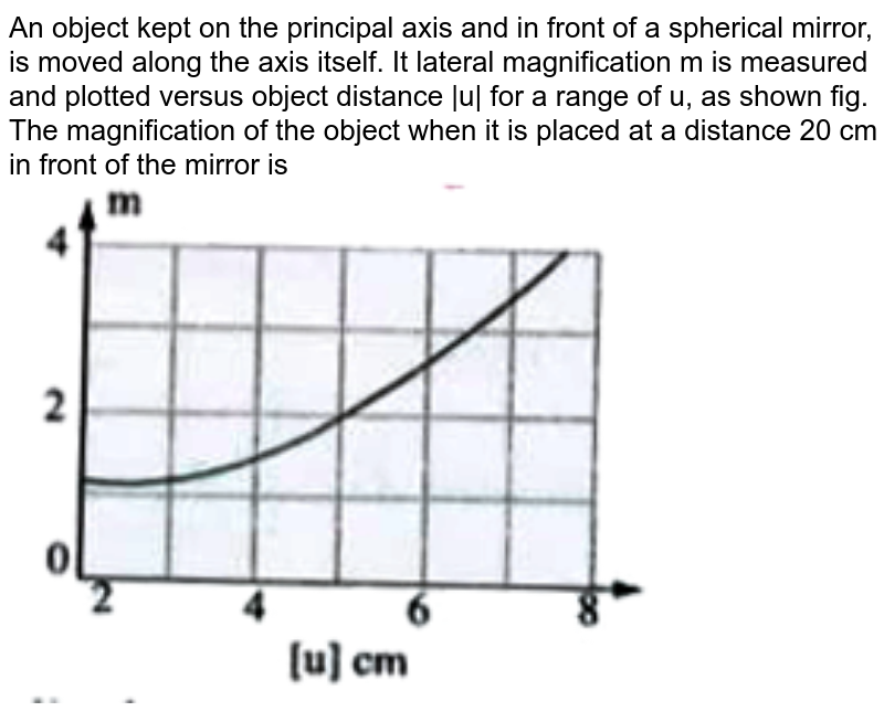 """An object kept on the principal axis and in front of a spherical mirror, is moved along the axis itself. It lateral magnification m is measured and plotted versus object distance  u  for a range of u, as shown fig. The magnification of the object when it is placed at a distance 20 cm in front of the mirror is   <br>  <img src=""""https://doubtnut-static.s.llnwi.net/static/physics_images/AKS_TRG_AO_PHY_XII_V02_C_C02_E01_124_Q01.png"""" width=""""80%"""">"""