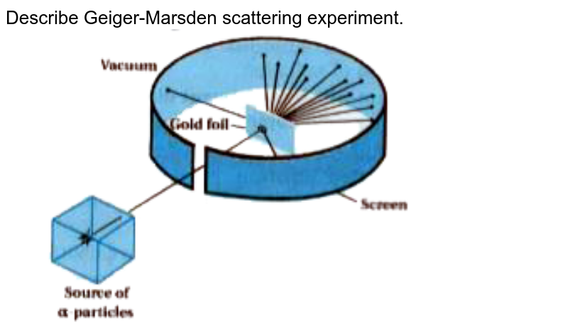 """Describe Geiger-Marsden scattering experiment. <br> <img src=""""https://doubtnut-static.s.llnwi.net/static/physics_images/KPK_AIO_PHY_XII_P2_C12_E01_004_Q01.png"""" width=""""80%"""">"""